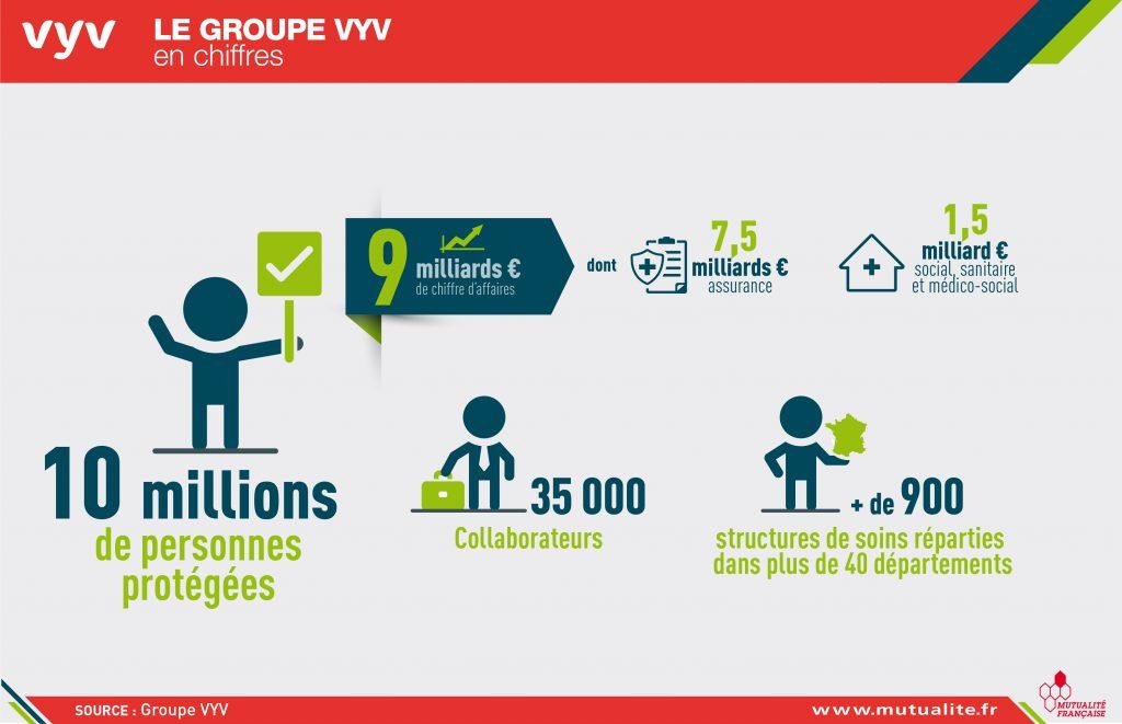 Il prend vie autour de trois structures   une union mutualiste de groupe  (UMG), baptisée Groupe VYV, une union des services de soins et  d accompagnement ... cffe8377087b