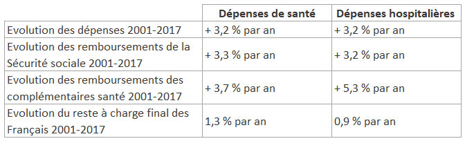 Tableau des dépenses de santé et hospitalières entre 2001 et 2017