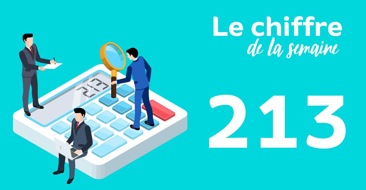 213 € : montant moyen des dépenses de santé restant à la charge des ménages en 2019
